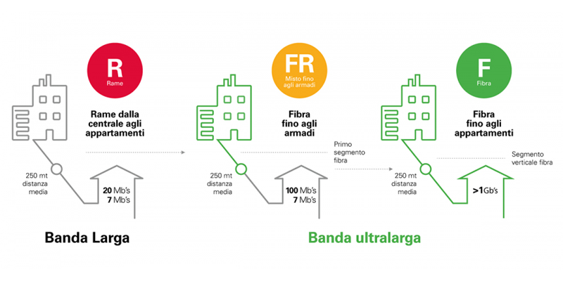 Agcom: 'Bollini obbligatori per gli operatori Internet. Verde per fibra, giallo mista e rosso per il rame'
